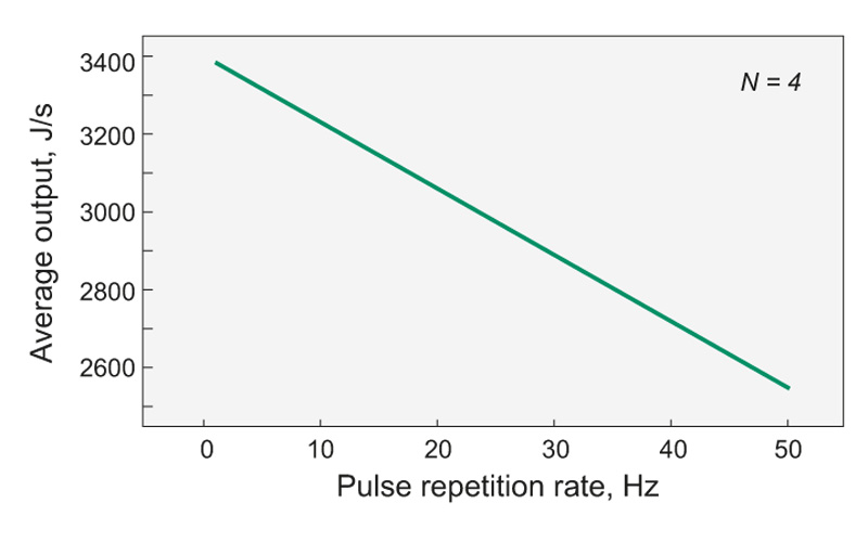 Fig. 2. Average output power versus pulse repetition rate of PS5053 two-channel flashlamp driver