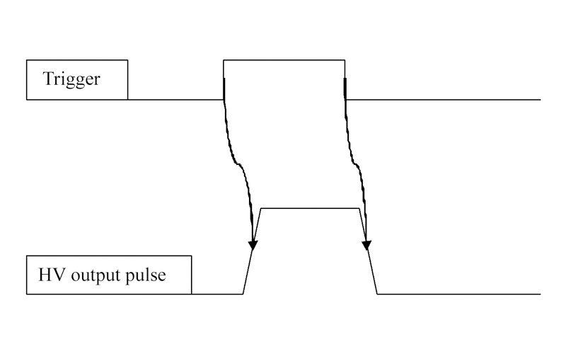 Fig. 4. Control timing charts for single pulse controlled drivers