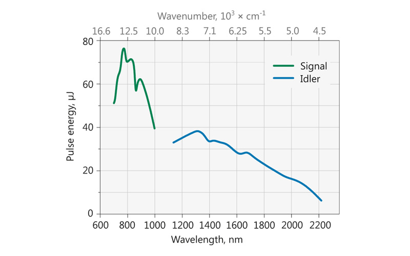 Typical PG503 model tuning curve. Pump energy – 0.45 mJ at 532 nm