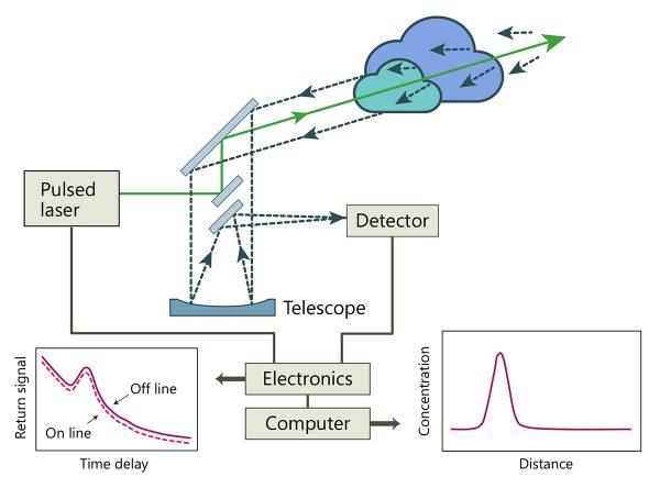 LIDAR operating principle