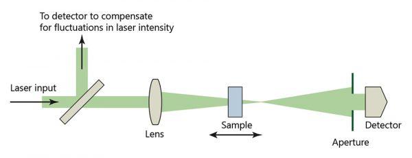 Z-scan operating principle