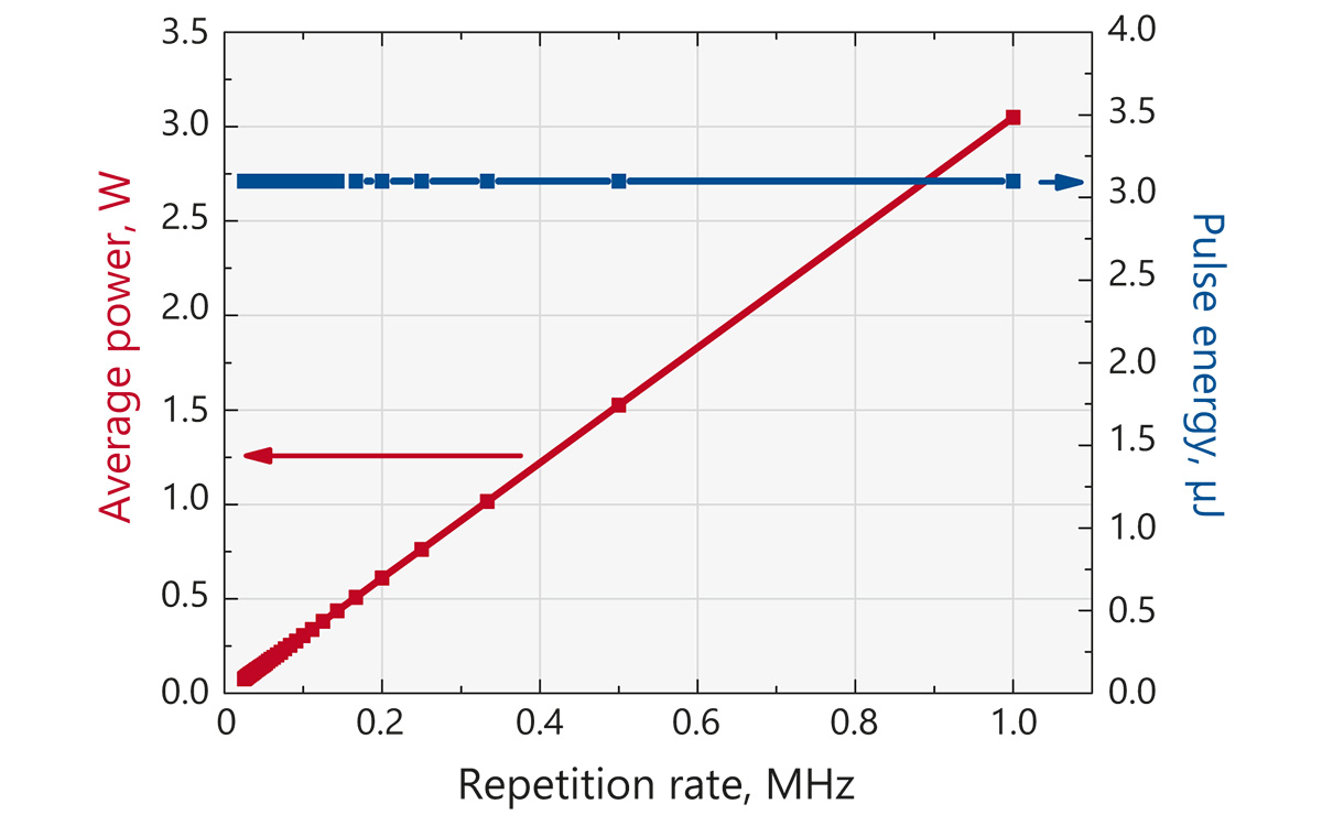 Typical dependence of output power and pulse energy of FemtoLux 3 laser at <b>1030 nm</b> when repetition rate is reduced by pulse picker. Internal repetition rate of the laser in this case is 1 MHz