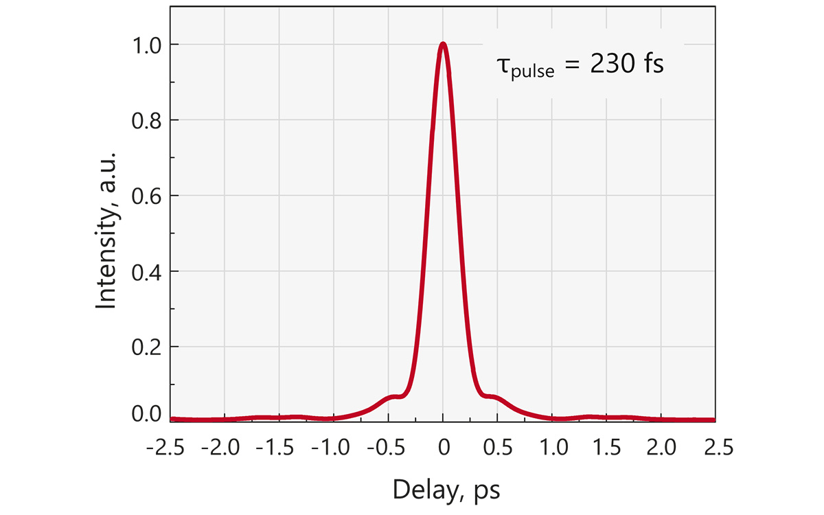 Typical FemtoLux 3 laser (at <b>1030 nm</b>) output pulse autocorrelation function at 3 μJ pulse energy. Calculated pulse duration is 230 fs
