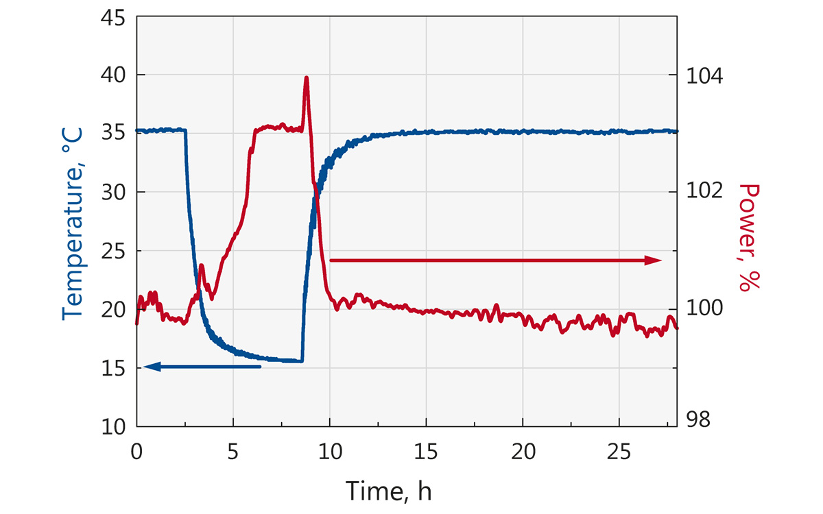 Average output power dependance on ambient temperature at <b>1030 nm</b>
