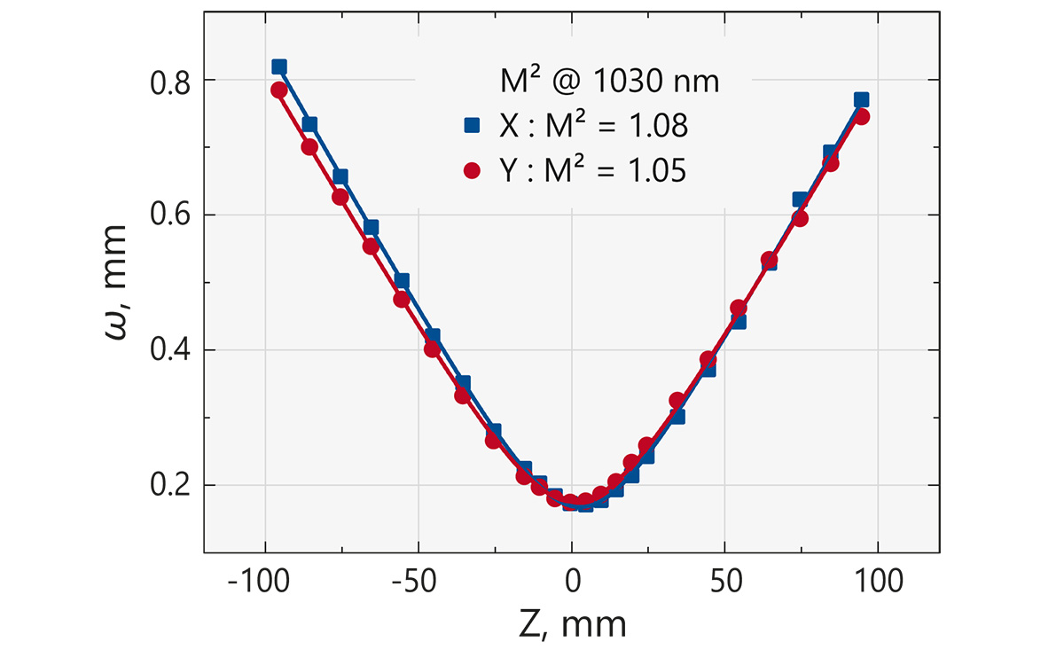 Typical M² measurement of FemtoLux 3 laser at <b>1030 nm</b>