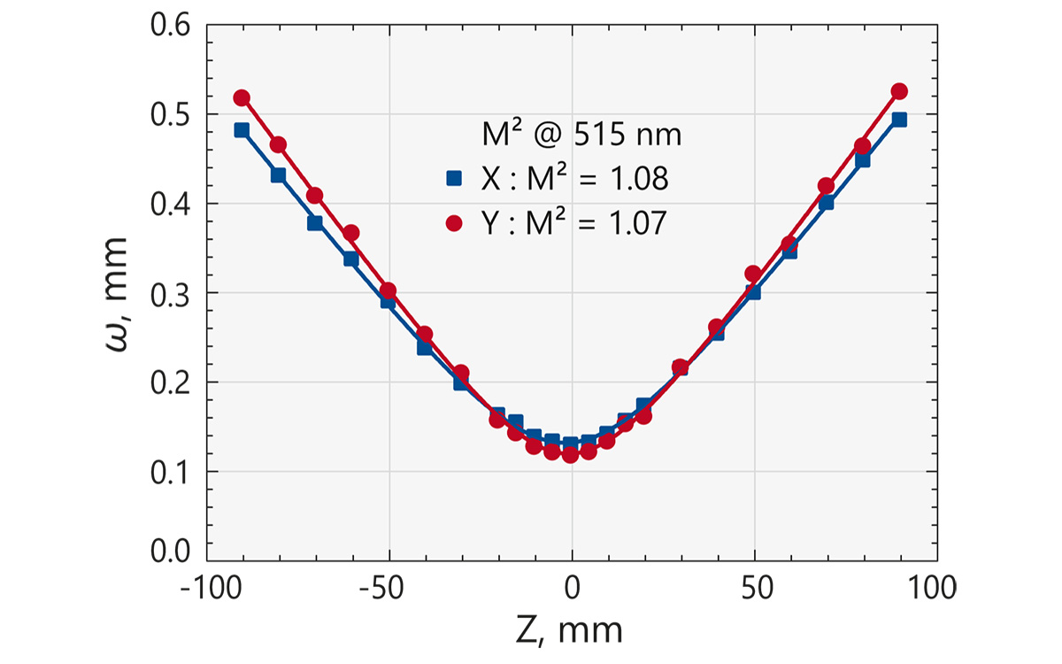 Typical M² measurement of FemtoLux 3-GR laser at <b>515 nm</b>