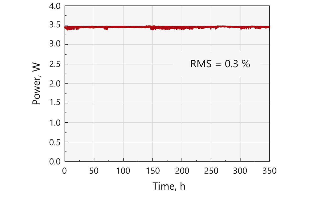 Typical long term average output power stability of FemtoLux laser at <b>1030 nm</b> under constant environmental conditions