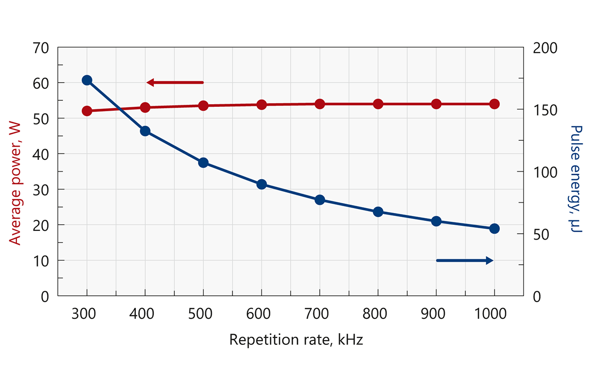 Typical output power and energy curves of Atlantic IR50