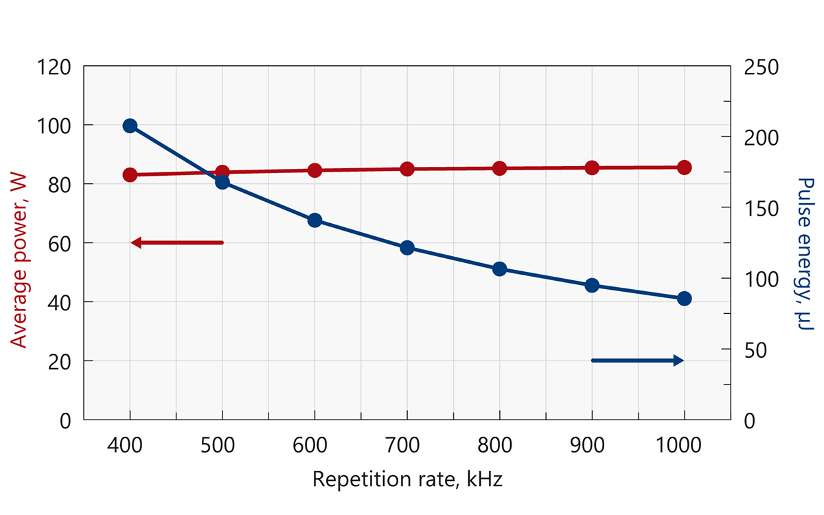 Typical output power and energy curves of Atlantic IR80