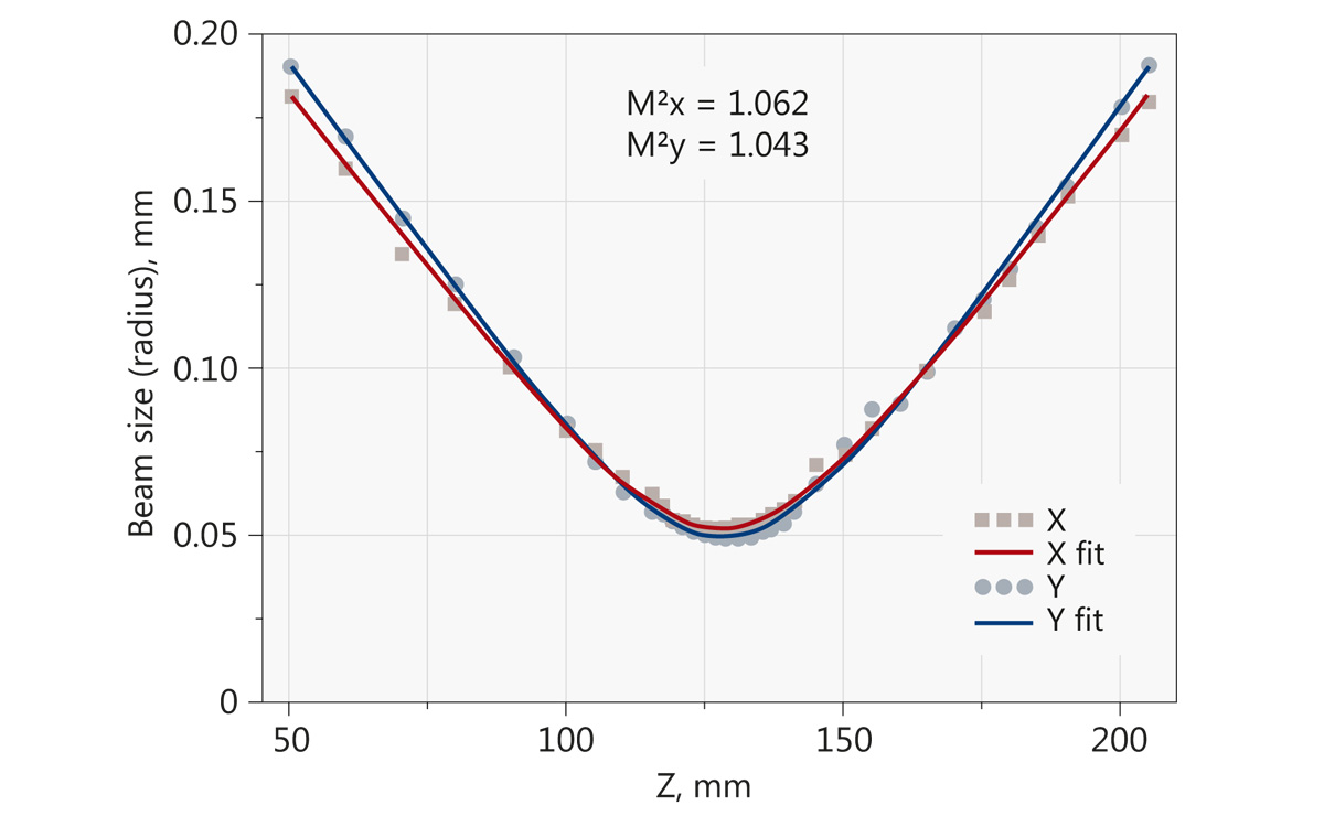 M² measurement of 355 nm wavelength at 34 W average power, 400 kHz repetition rate (Atlantic UV30)