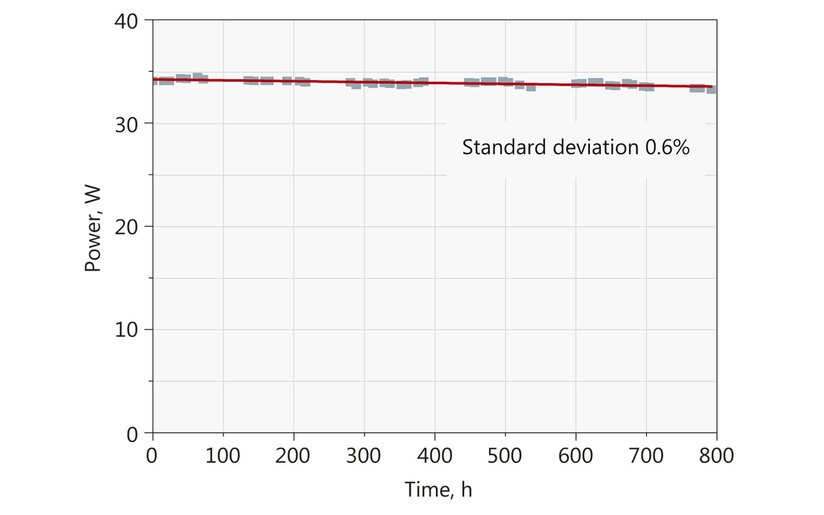 Typical long term 355 nm output average power stability of Atlantic UV30 under constant environmental conditions