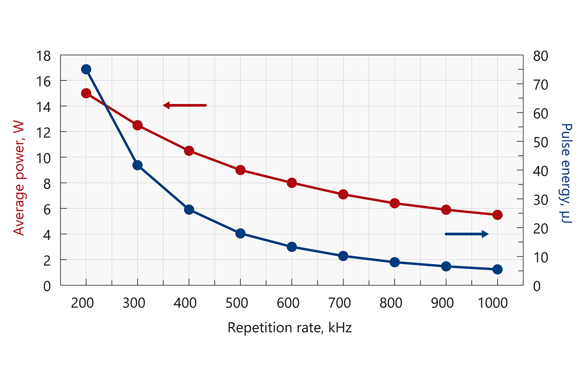 Typical output power and energy curves of Atlantic GR12