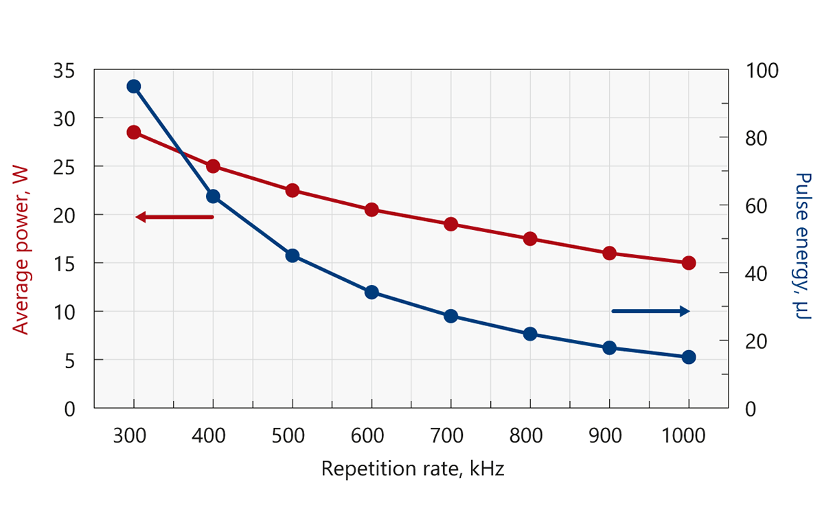 Typical output power and energy curves of Atlantic GR25