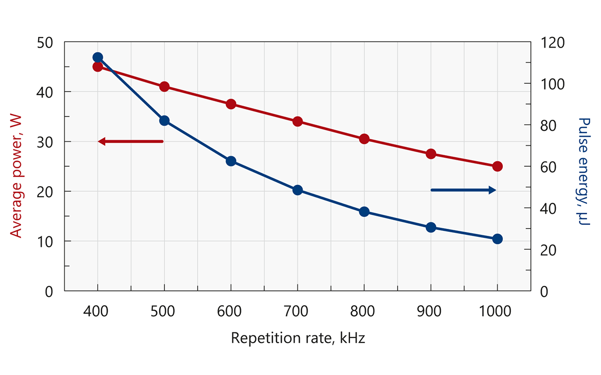 Typical output power and energy curves of Atlantic GR40