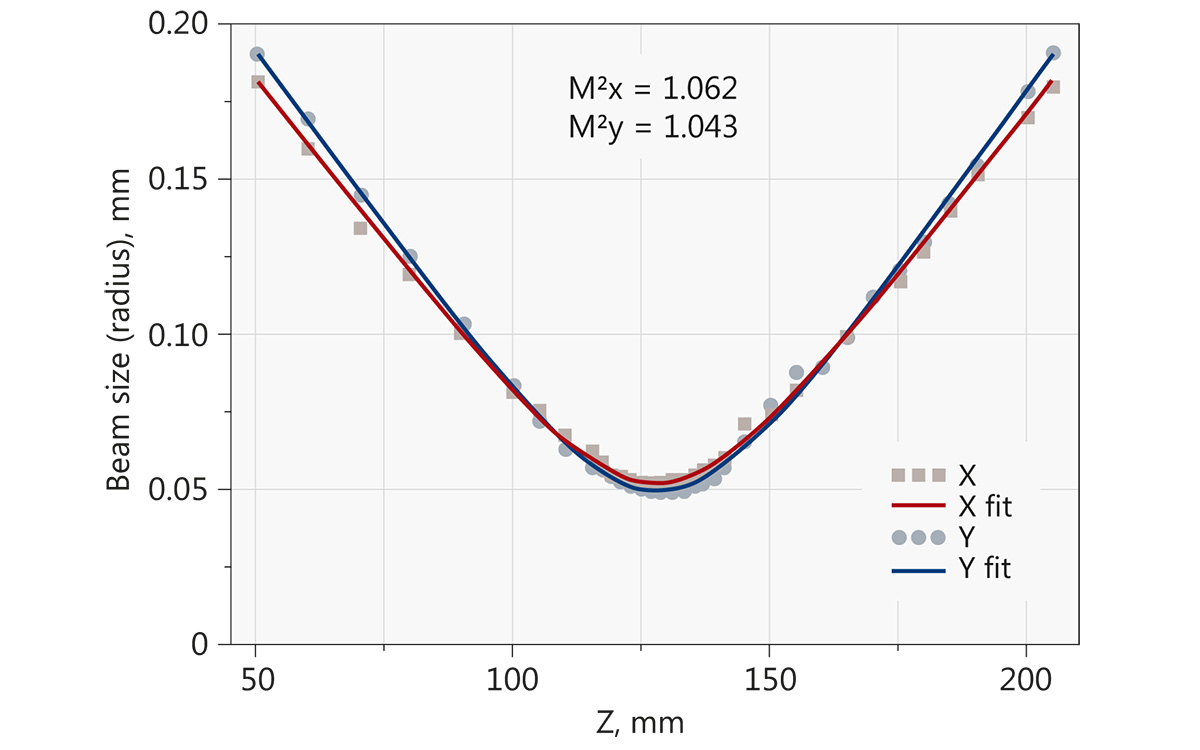 Typical M² measurement of 355 nm wavelength at 34 W average power, 400 kHz repetition rate (Atlantic 80-UV30)