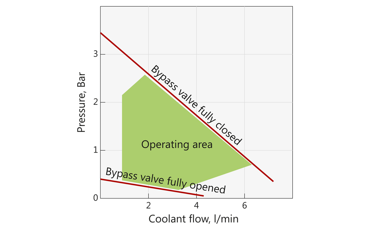 Fig. 2. Coolant pressure and flow – operating limits