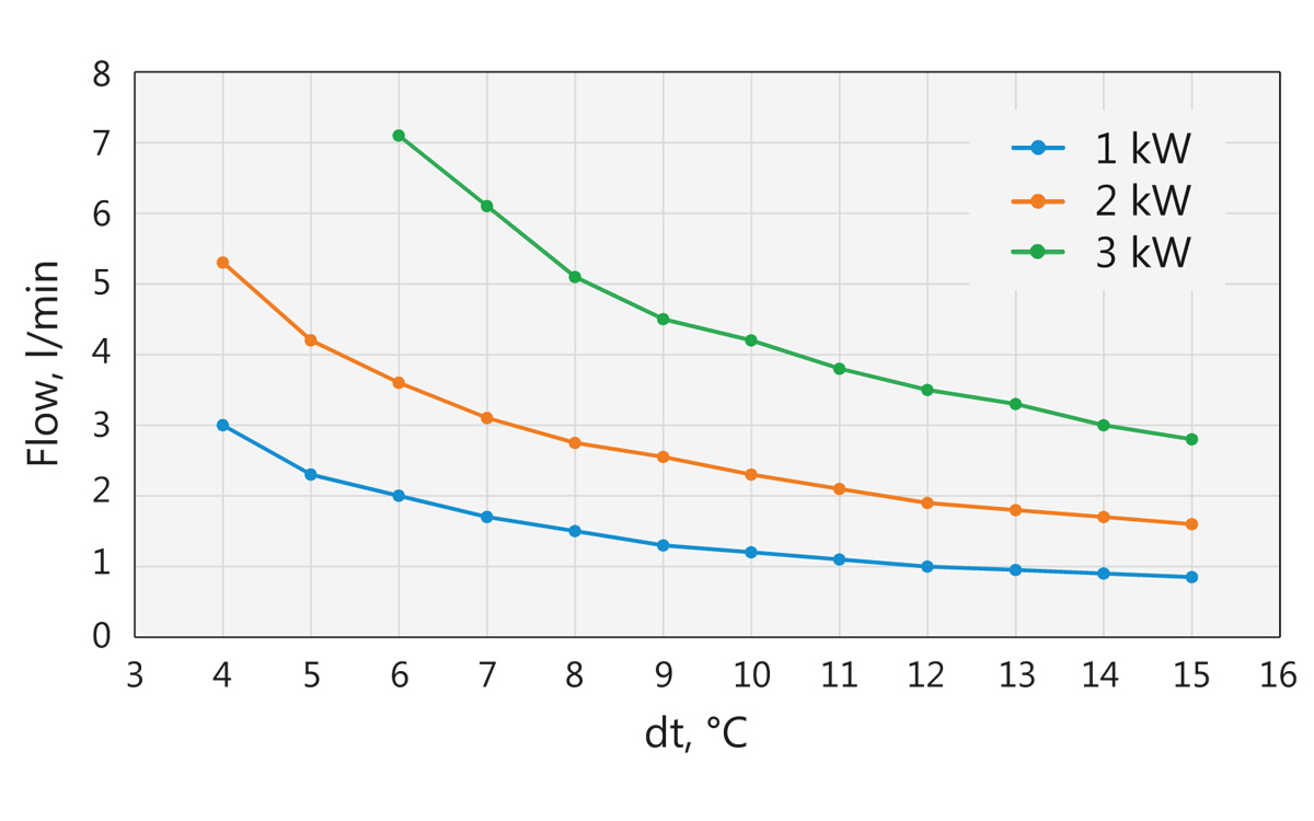 Fig. 4. Water supply requirement depending on cooling power and temperature difference