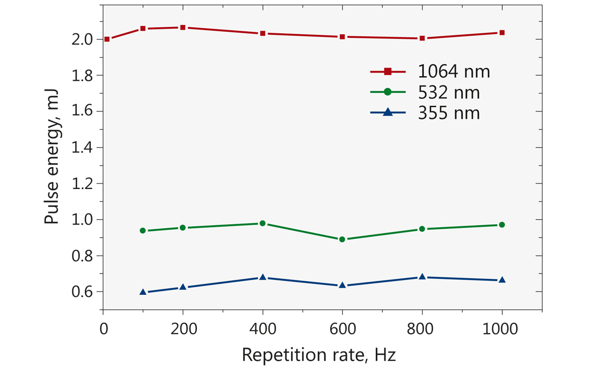 Typical performance data of model NL202 laser