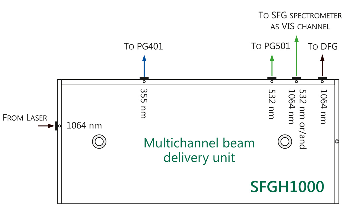An example of Multichannel beams delivery unit used for Double resonance SFG spectrometer