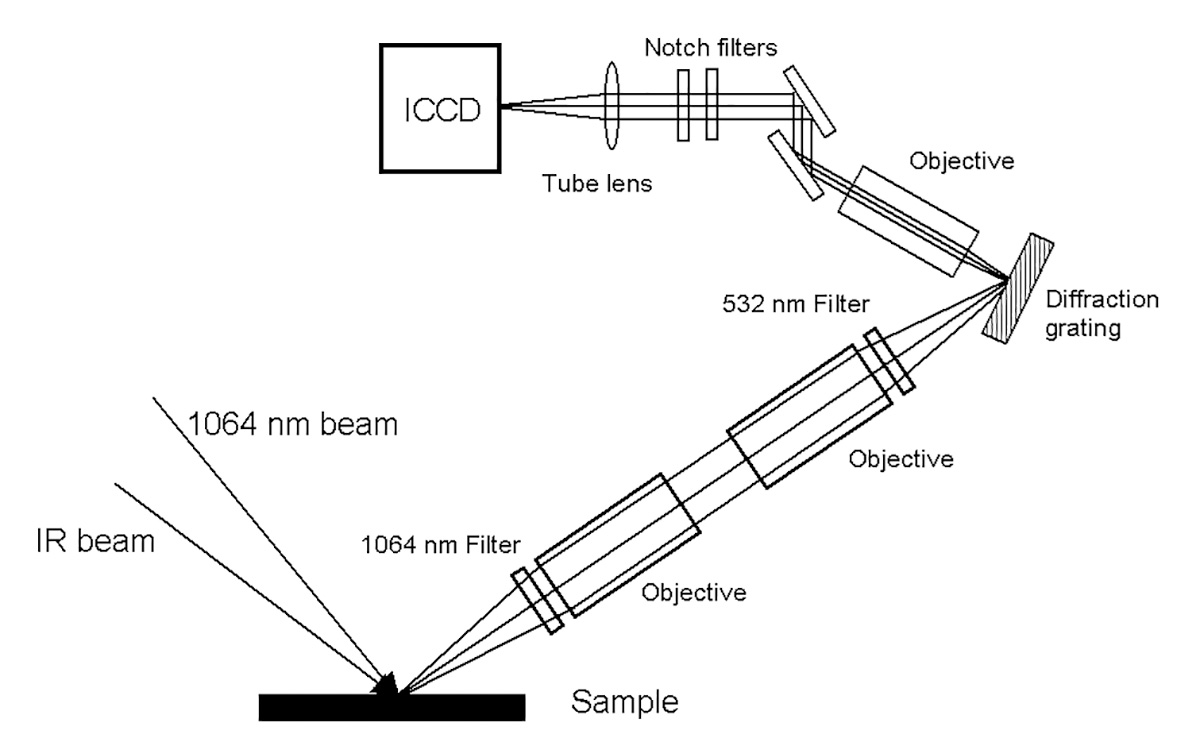 Design of SFG microscope