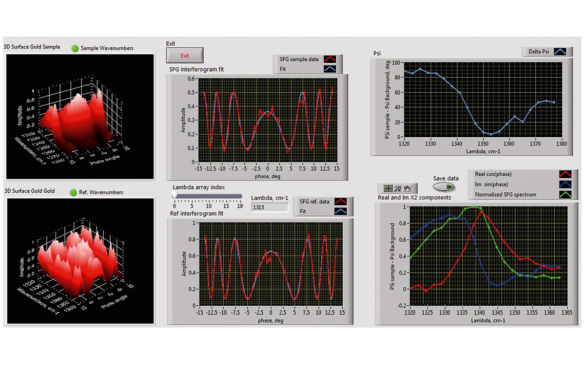 Phase-sensitive SFG spectrometer software window showing interferograms of AZO (azophenylcarbazole) dyes on the Au surface and fitted SF spectra with amplitude and phase distinguished