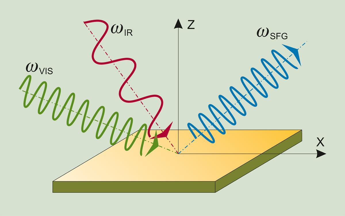 Principle of SFG spectroscopy