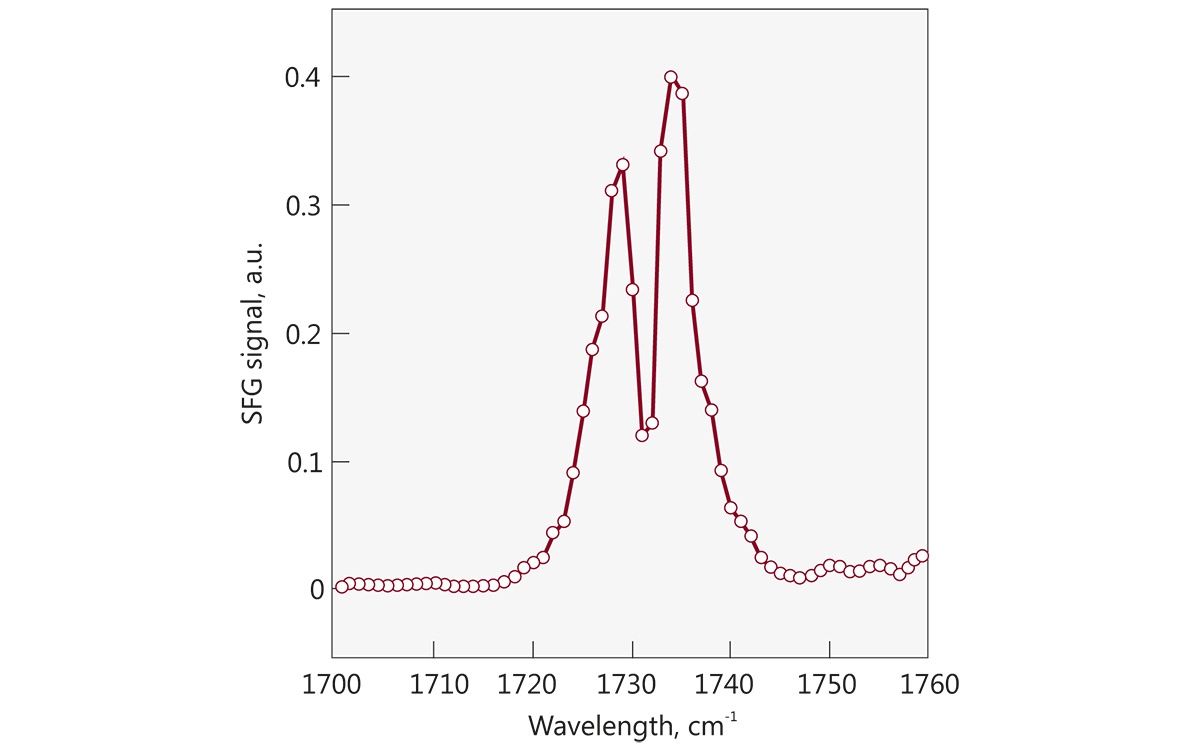 SFG spectra of monoolein surface, 1cm<sup>-1</sup> scan step, 200 acquisitions per step.