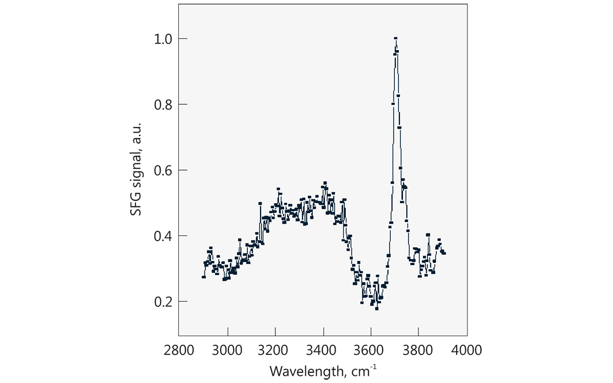 Water-air interface spectra, 200 acquisitions per step. <br>  <i>Courtesy of University of Michigan</i>