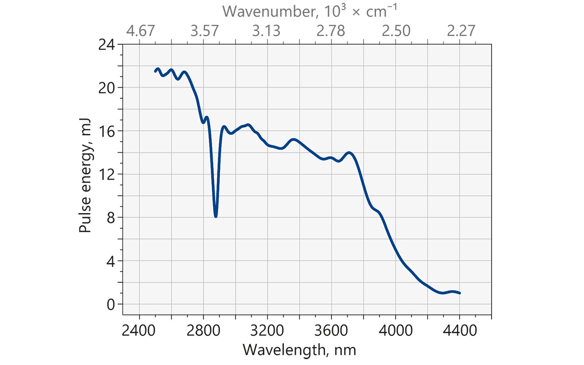 Typical output energy of the NT377 tunable wavelength laser