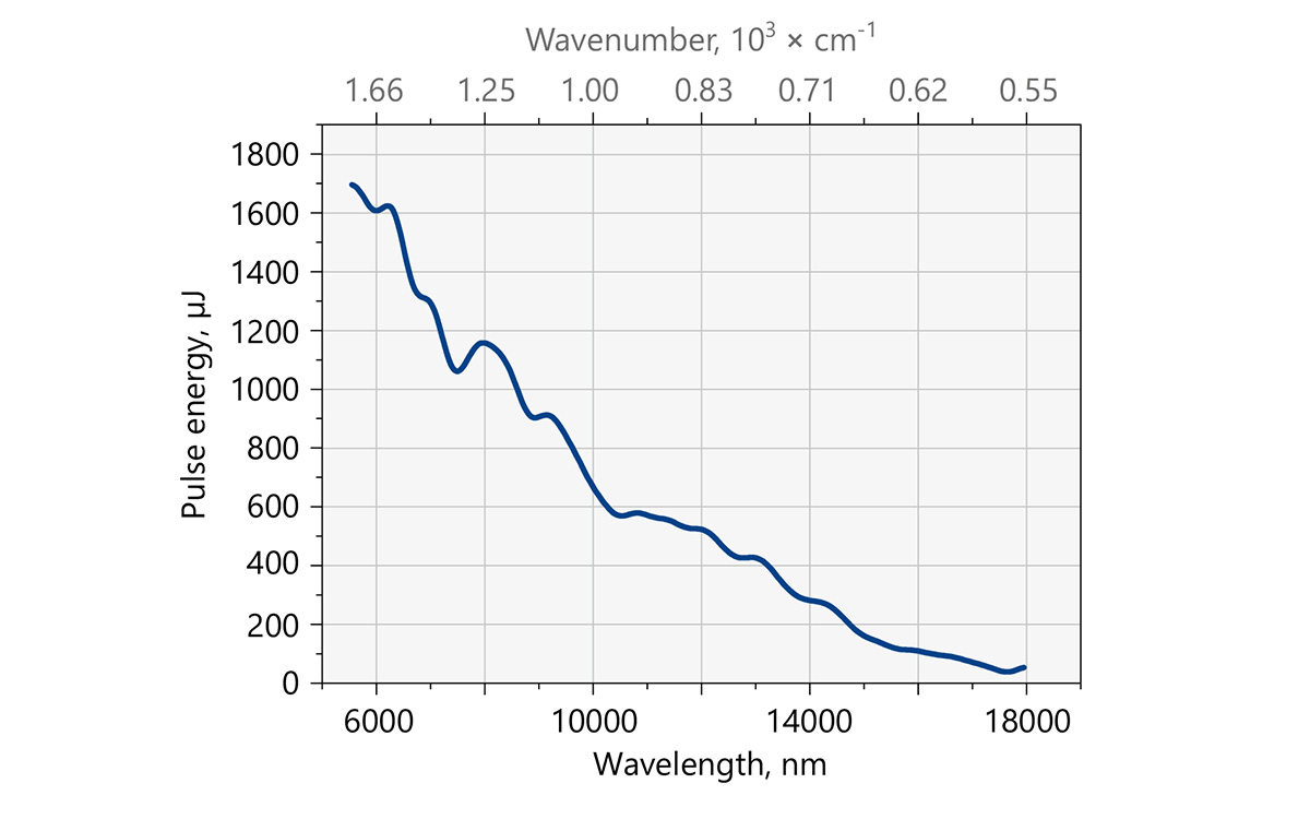 Typical output pulse energy of the NT373-XIR tunable wavelength laser