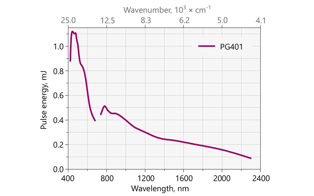 Typical PG401 model tuning curve Pump energy: 10 mJ at 355 nm