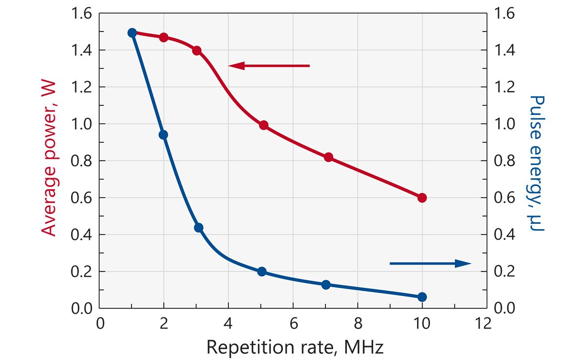 Typical dependence of output power and pulse energy of FemtoLux 3-GR laser at <b>515 nm</b> on pulse repetition rate