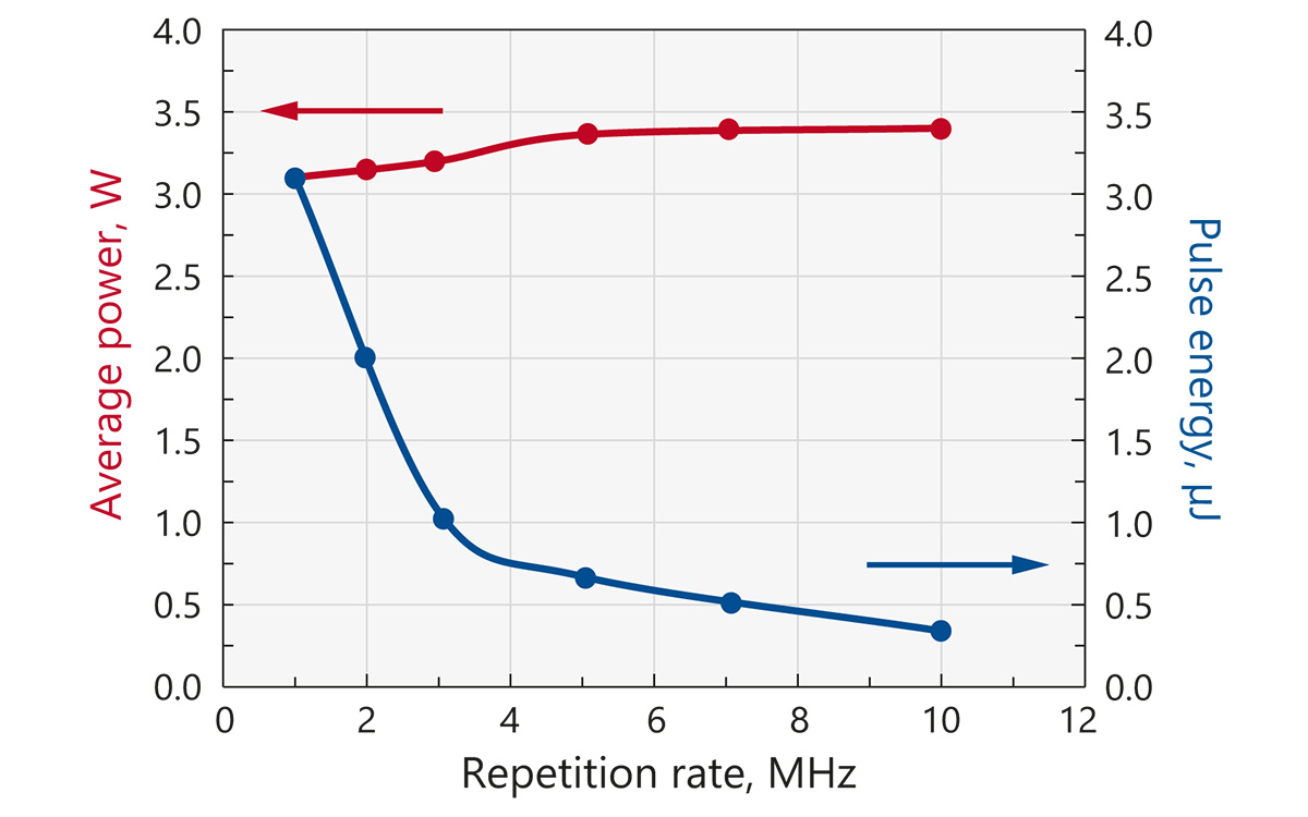 Typical dependence of output power and pulse energy of FemtoLux 3 laser at <b>1030 nm</b> when changing internal repetition rate of the laser