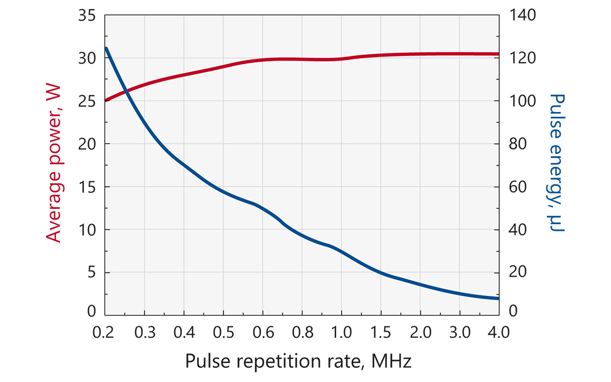 Typical dependence of output power and pulse energy of FemtoLux 30 laser on pulse repetition rate