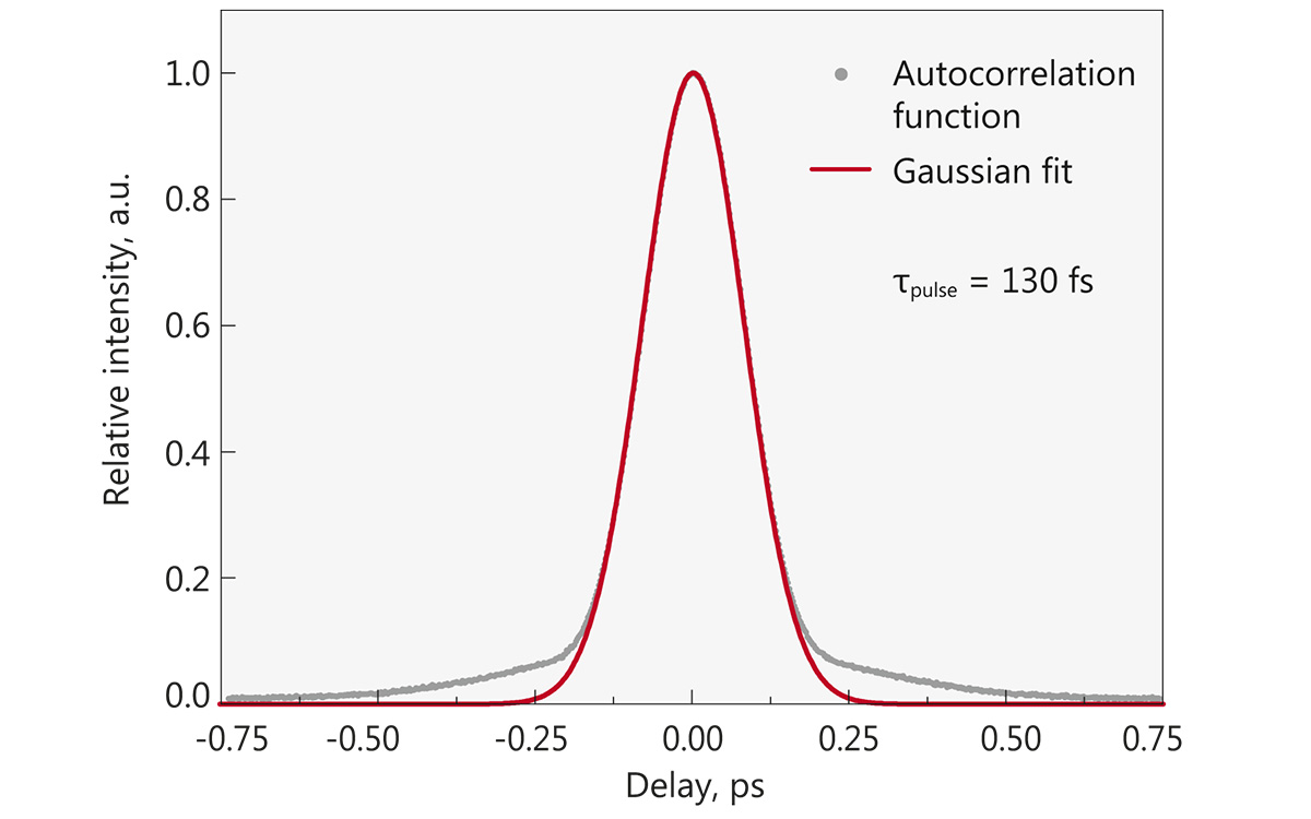 Typical autocorrelation from FFS200 laser