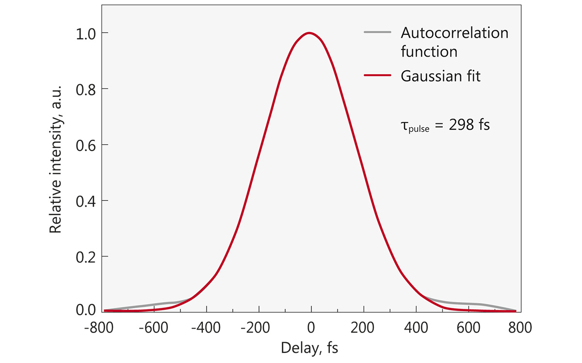 Typical FPS100CHI compressed pulse autocorrelation