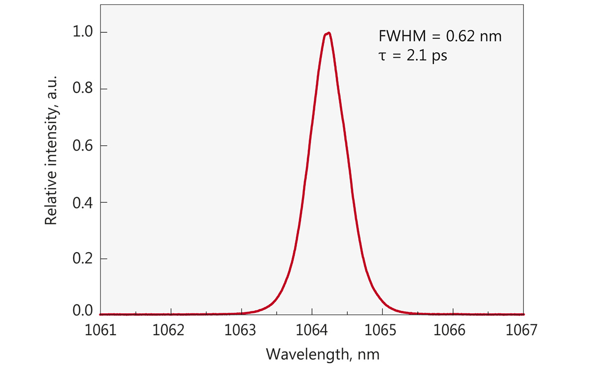 Typical spectrum from FPS10 laser