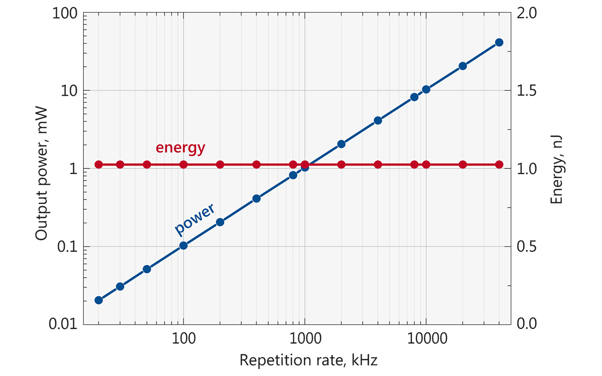 Typical depedence of average power (blue curve) and pulse energy (red curve) on the repetition rate for FPS100-AOM laser