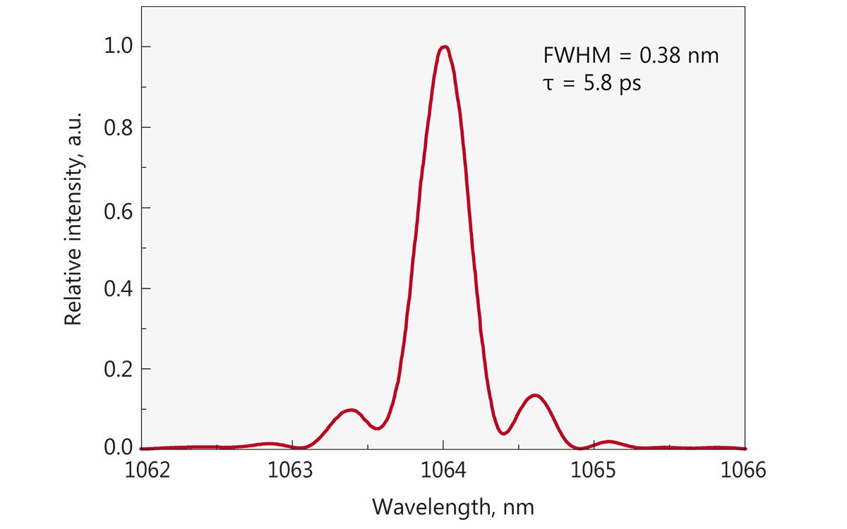 Typical spectrum from FPS100 laser