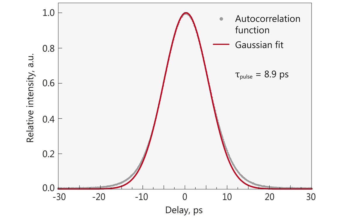 Typical autocorrelation curve of FPS200 laser