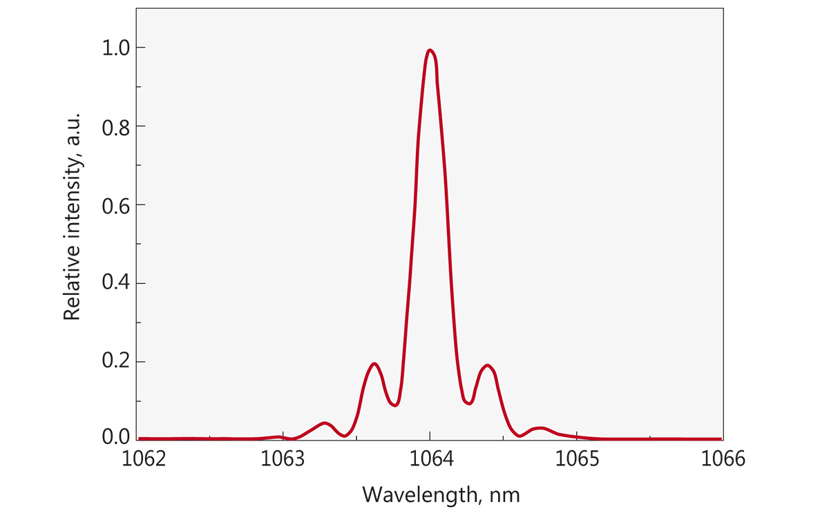 Typical spectrum from FPS200 laser