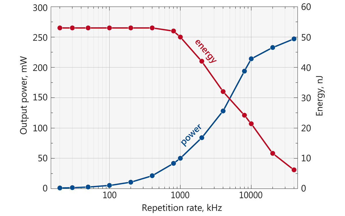 Typical depedence of average power (blue curve) and pulse energy (red curve) on the repetition rate for FPS200 laser