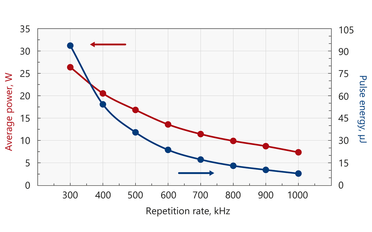 Typical output power and energy curves of Atlantic 50-GR25
