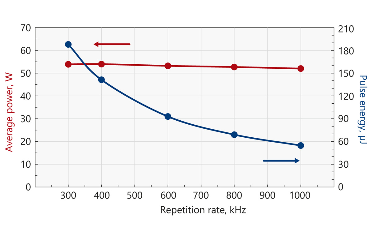 Typical output power and energy curves of Atlantic 50