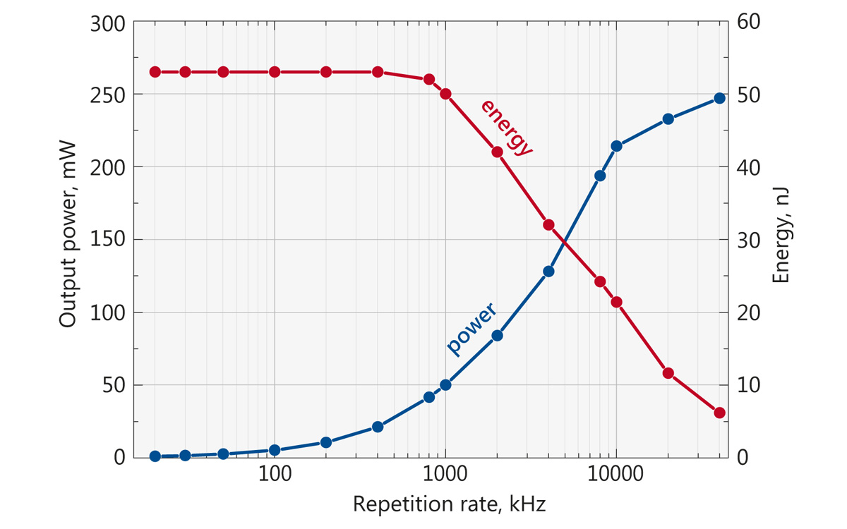 Typical depedence of average power (blue curve) and pulse energy (red curve) on the repetition rate for FP200 laser