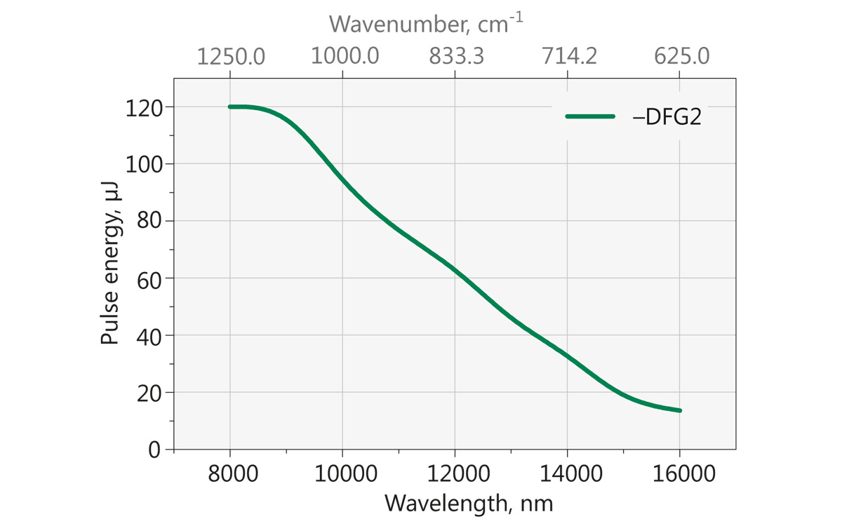 Typical PG501-DFG2 tuning curve in 8000 – 16000 nm range. Pump energy: 15 mJ at 1064 nm