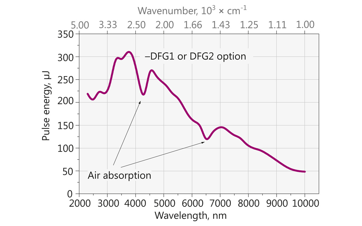 Typical DFGx option tuning curve in 2300 – 10000 nm range. Pump energy: 10 mJ at 1064 nm