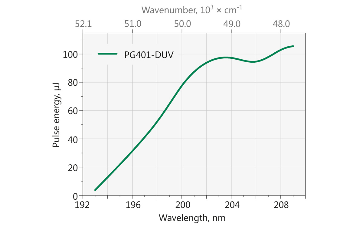Typical PG401-DUV model tuning curve