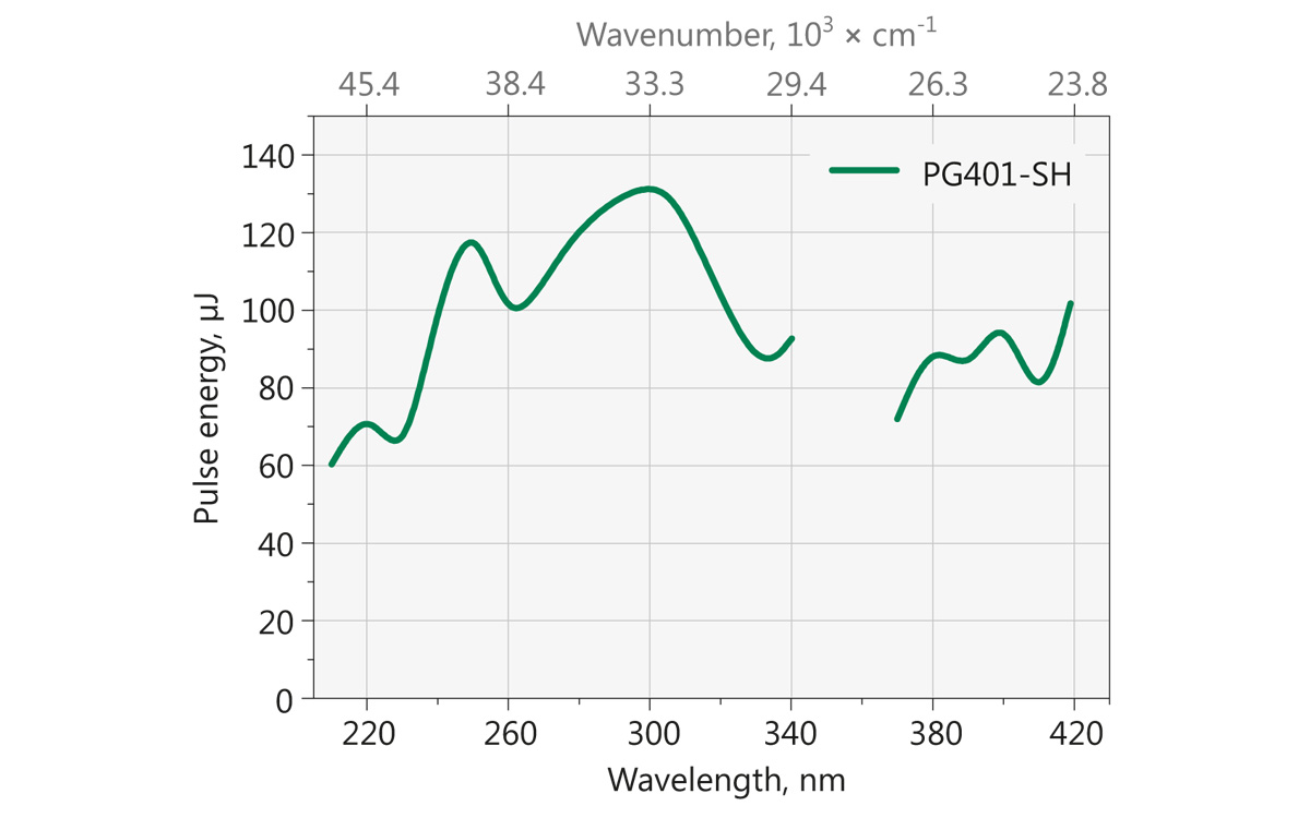 Typical PG401-SH model tuning curve. Pump energy: 10 mJ at 355 nm