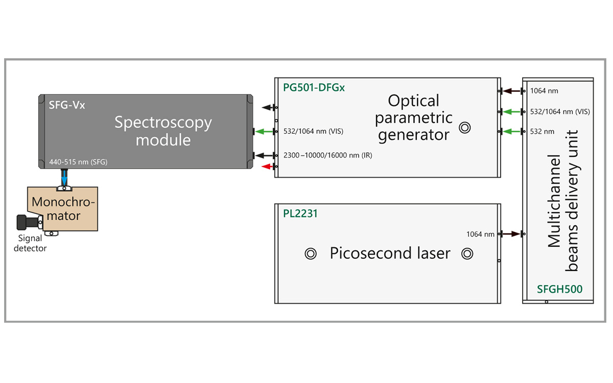 Schematic layout of SFG Classic spectrometer